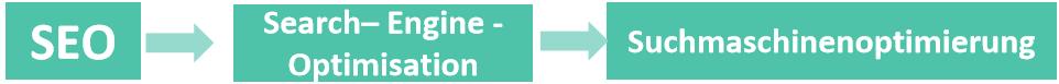 seo-search-engine-optimisation-suchmaschinenoptimierung